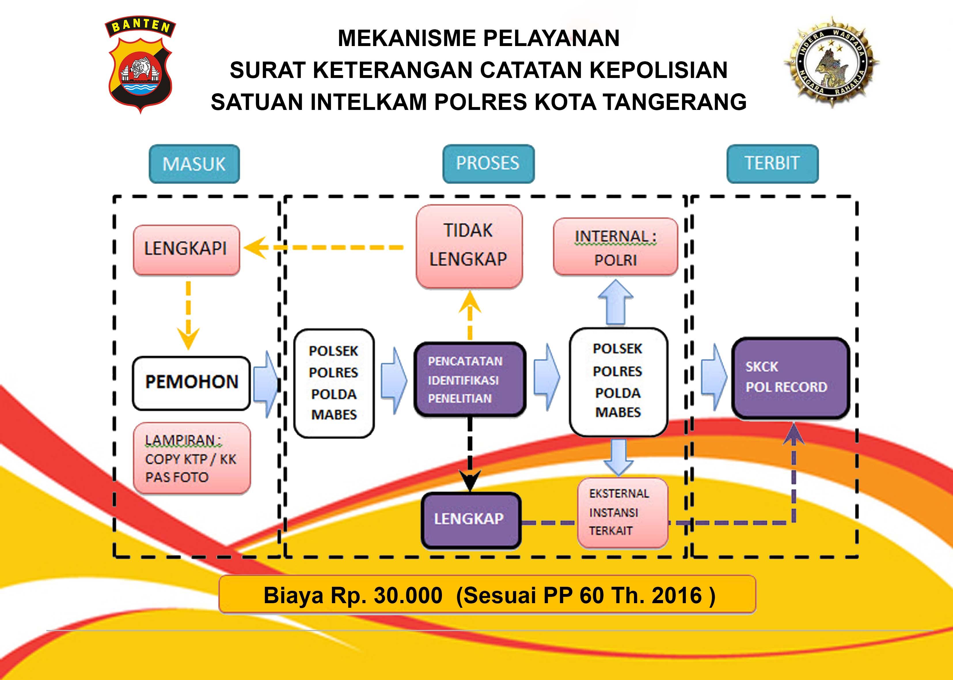 Mekanisme Pelayanan Surat Keterangan Catatan Kepolisian