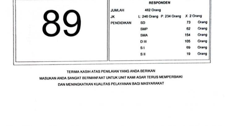 Indeks kepuasan Masyarakat Satlantas Polresta Tangerang Periode Mei 2021